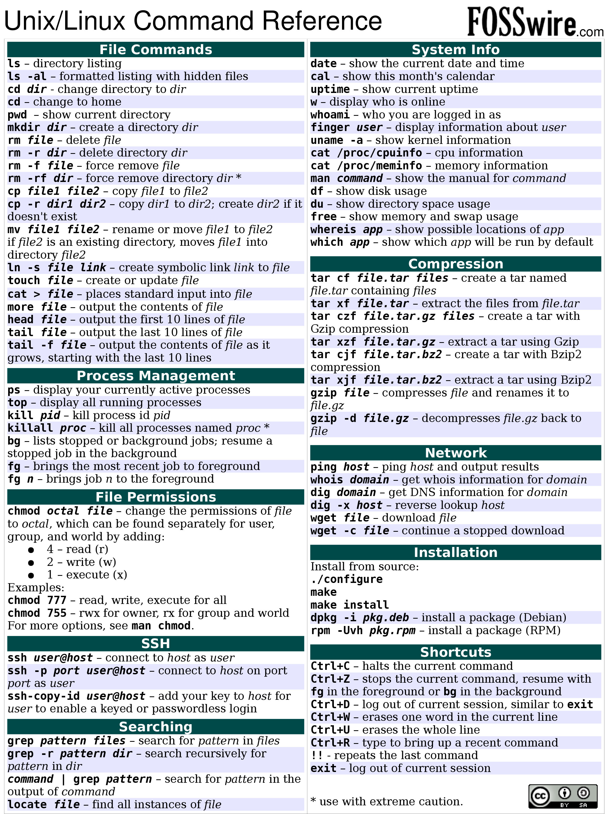 cheat sheet all cheat sheets in one page