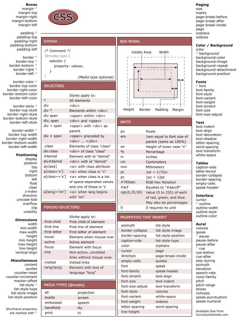 Cheat sheet all cheat sheets in one page online archived saved saved malvernweather Images