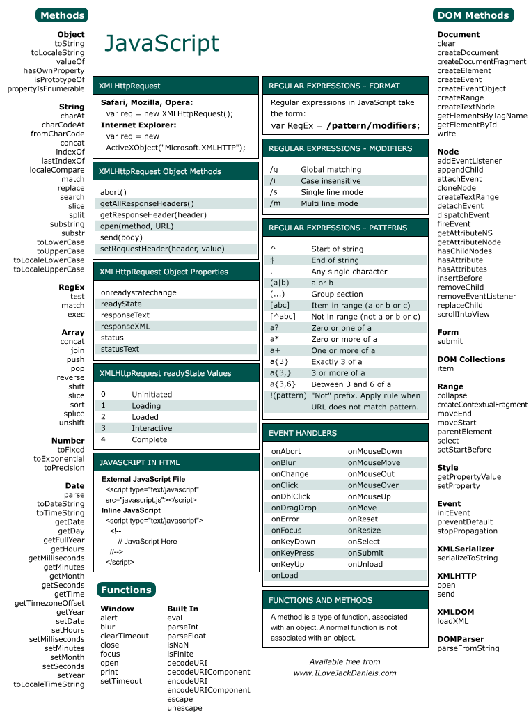 collection of html5   css3  javascript cheat sheets for web designers